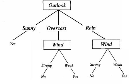دانلود پاورپوینت یادگیری درخت تصمیم